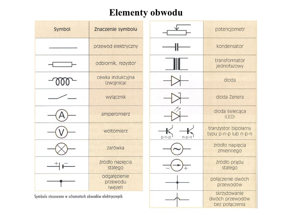Elementy obwodu