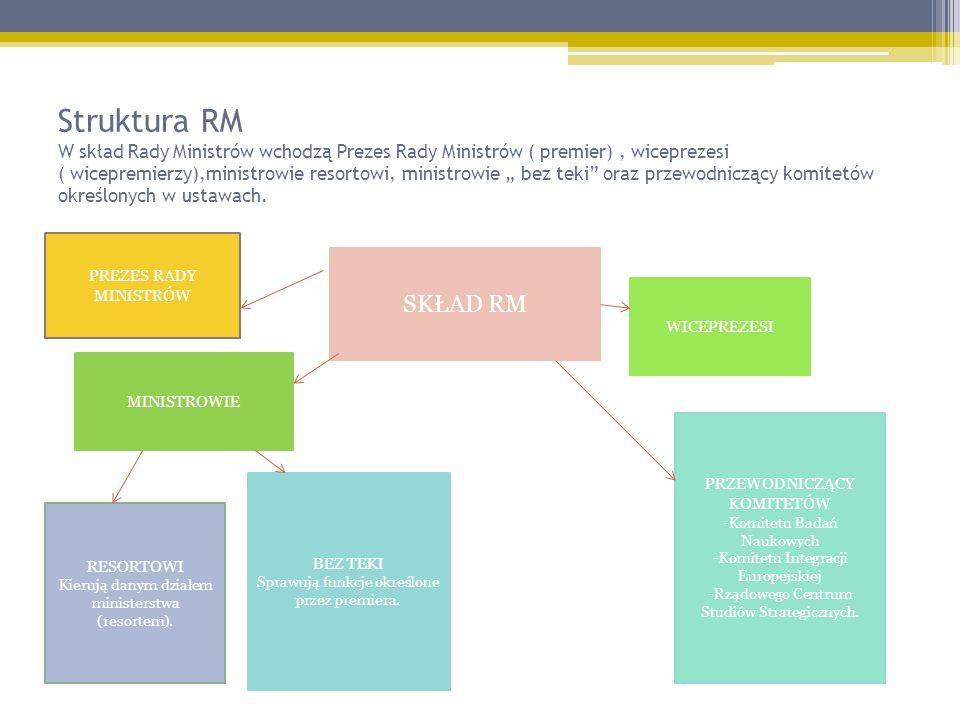 Struktura RM W skład Rady Ministrów wchodzą Prezes Rady Ministrów ( premier), wiceprezesi ( wicepremierzy),ministrowie resortowi, ministrowie bez teki oraz przewodniczący komitetów określonych w ustawach.