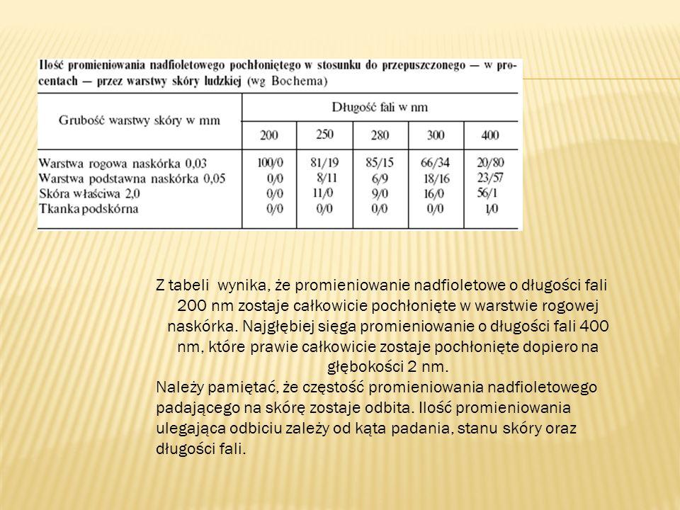 Z tabeli wynika, że promieniowanie nadfioletowe o długości fali 200 nm zostaje całkowicie pochłonięte w warstwie rogowej naskórka. Najgłębiej sięga pr