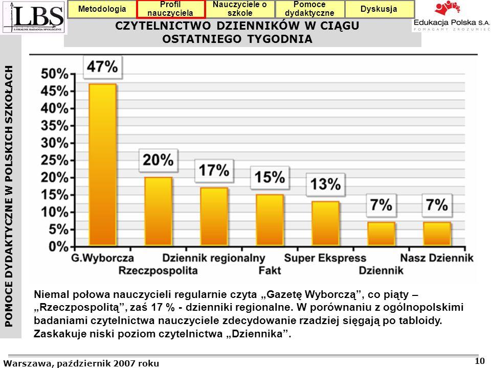 POMOCE DYDAKTYCZNE W POLSKICH SZKOŁACH Warszawa, październik 2007 roku 10 Profil nauczyciela Nauczyciele o szkole Pomoce dydaktyczne DyskusjaMetodologia CZYTELNICTWO DZIENNIKÓW W CIĄGU OSTATNIEGO TYGODNIA Niemal połowa nauczycieli regularnie czyta Gazetę Wyborczą, co piąty – Rzeczpospolitą, zaś 17 % - dzienniki regionalne.