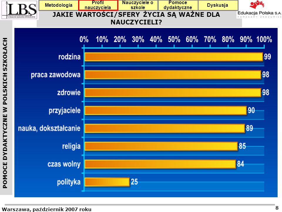POMOCE DYDAKTYCZNE W POLSKICH SZKOŁACH Warszawa, październik 2007 roku 39 Profil nauczyciela Nauczyciele o szkole Pomoce dydaktyczne DyskusjaMetodologia 11.10.2007 r.