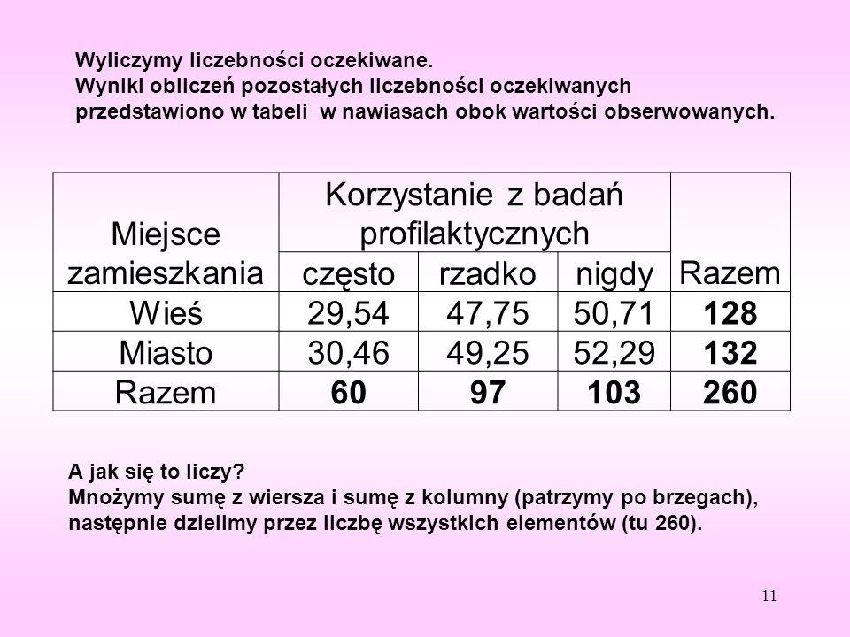 Wyliczymy liczebności oczekiwane. Wyniki obliczeń pozostałych liczebności oczekiwanych przedstawiono w tabeli w nawiasach obok wartości obserwowanych.