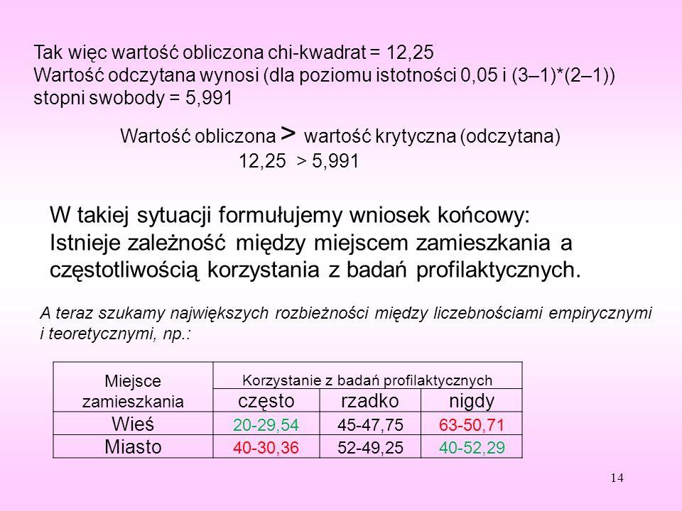 Tak więc wartość obliczona chi-kwadrat = 12,25 Wartość odczytana wynosi (dla poziomu istotności 0,05 i (3–1)*(2–1)) stopni swobody = 5,991 14 A teraz