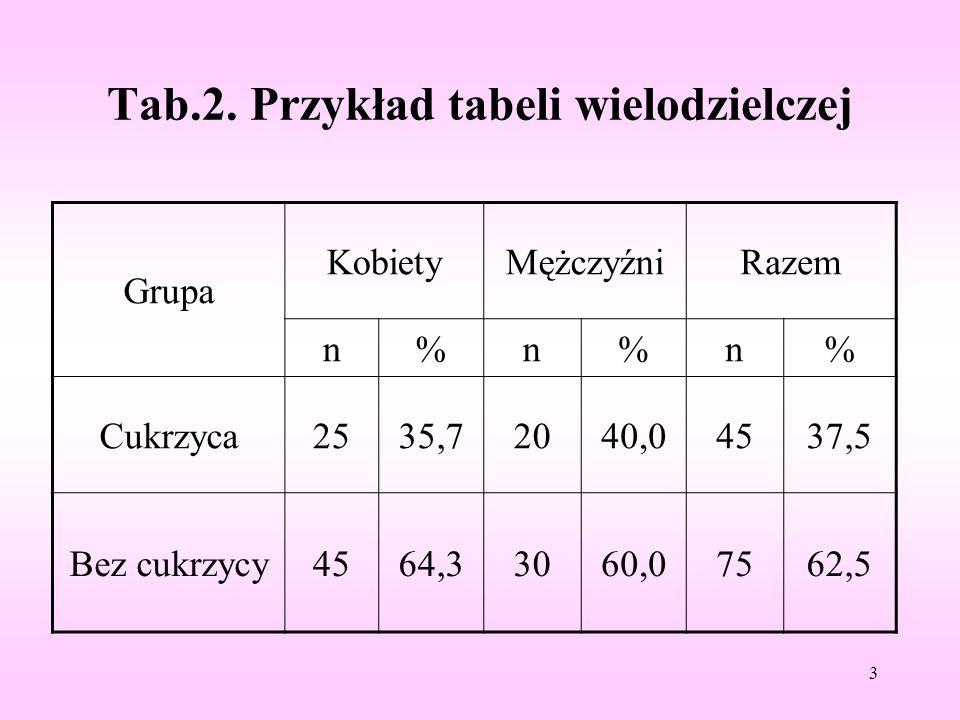 Tab.2. Przykład tabeli wielodzielczej Grupa KobietyMężczyźniRazem n%n%n% Cukrzyca2535,72040,04537,5 Bez cukrzycy4564,33060,07562,5 3
