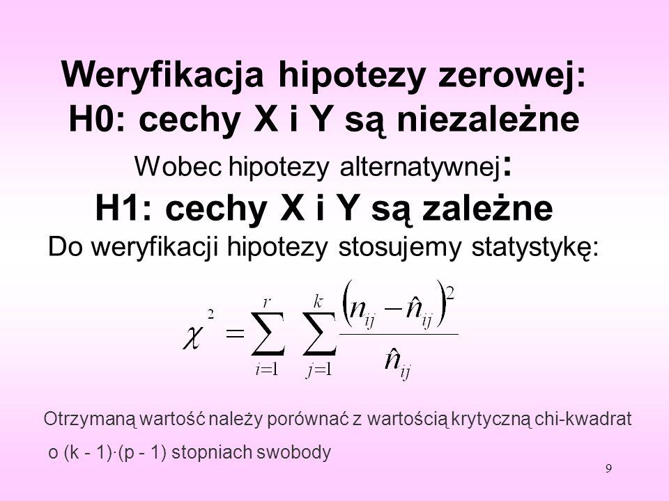 Weryfikacja hipotezy zerowej: H0: cechy X i Y są niezależne Wobec hipotezy alternatywnej : H1: cechy X i Y są zależne Do weryfikacji hipotezy stosujem