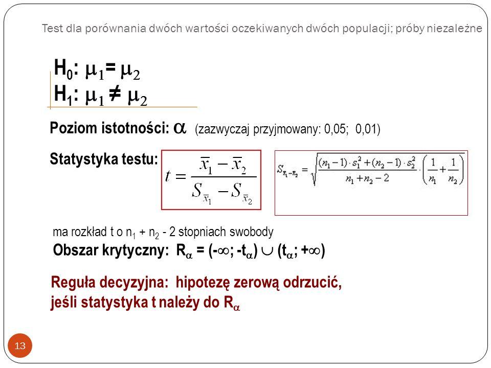 Test dla porównania dwóch wartości oczekiwanych dwóch populacji; próby niezależne 13 H 0 : = H 1 : Poziom istotności: (zazwyczaj przyjmowany: 0,05; 0,