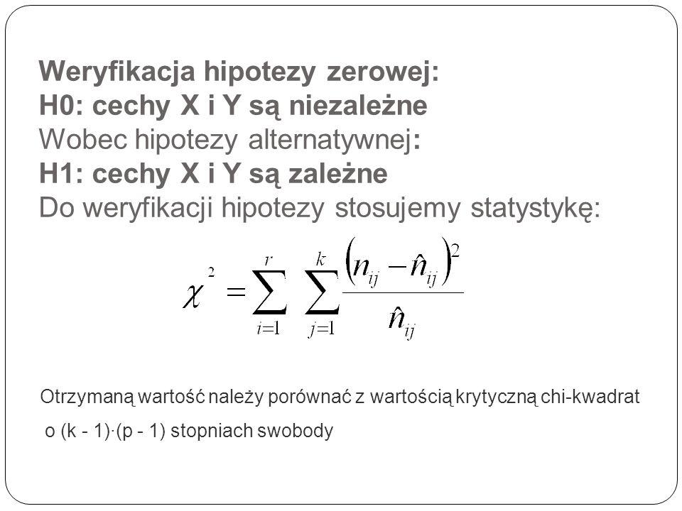 Weryfikacja hipotezy zerowej: H0: cechy X i Y są niezależne Wobec hipotezy alternatywnej: H1: cechy X i Y są zależne Do weryfikacji hipotezy stosujemy