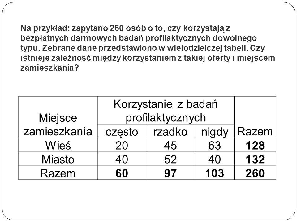 Na przykład: zapytano 260 osób o to, czy korzystają z bezpłatnych darmowych badań profilaktycznych dowolnego typu. Zebrane dane przedstawiono w wielod