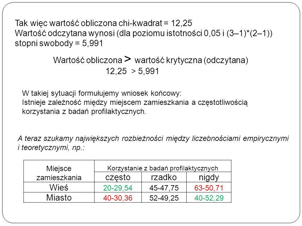 Tak więc wartość obliczona chi-kwadrat = 12,25 Wartość odczytana wynosi (dla poziomu istotności 0,05 i (3–1)*(2–1)) stopni swobody = 5,991 30 A teraz