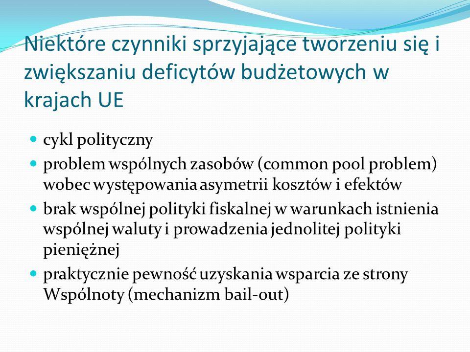 Niektóre czynniki sprzyjające tworzeniu się i zwiększaniu deficytów budżetowych w krajach UE cykl polityczny problem wspólnych zasobów (common pool problem) wobec występowania asymetrii kosztów i efektów brak wspólnej polityki fiskalnej w warunkach istnienia wspólnej waluty i prowadzenia jednolitej polityki pieniężnej praktycznie pewność uzyskania wsparcia ze strony Wspólnoty (mechanizm bail-out)