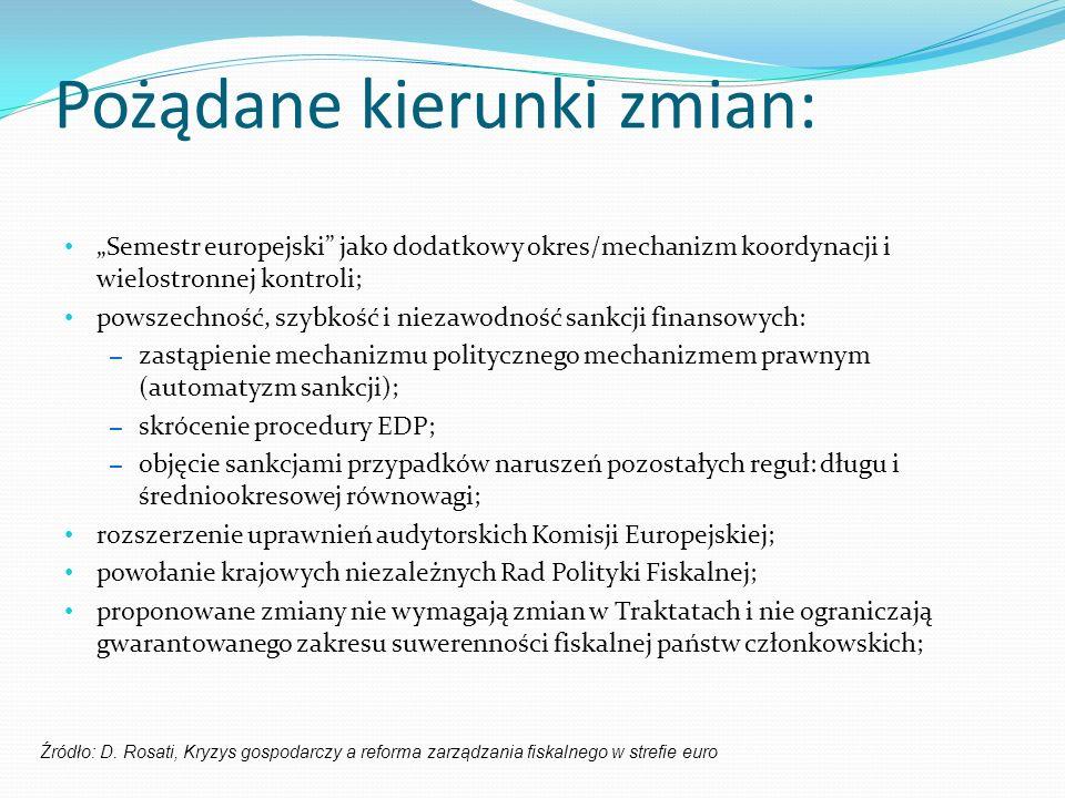 Pożądane kierunki zmian: Semestr europejski jako dodatkowy okres/mechanizm koordynacji i wielostronnej kontroli; powszechność, szybkość i niezawodność sankcji finansowych: – zastąpienie mechanizmu politycznego mechanizmem prawnym (automatyzm sankcji); – skrócenie procedury EDP; – objęcie sankcjami przypadków naruszeń pozostałych reguł: długu i średniookresowej równowagi; rozszerzenie uprawnień audytorskich Komisji Europejskiej; powołanie krajowych niezależnych Rad Polityki Fiskalnej; proponowane zmiany nie wymagają zmian w Traktatach i nie ograniczają gwarantowanego zakresu suwerenności fiskalnej państw członkowskich; Źródło: D.