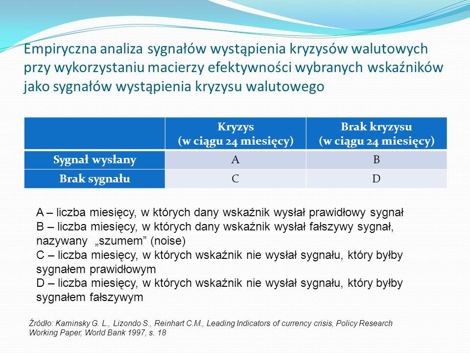 Empiryczna analiza sygnałów wystąpienia kryzysów walutowych przy wykorzystaniu macierzy efektywności wybranych wskaźników jako sygnałów wystąpienia kryzysu walutowego Kryzys (w ciągu 24 miesięcy) Brak kryzysu (w ciągu 24 miesięcy) Sygnał wysłanyAB Brak sygnałuCD Źródło: Kaminsky G.