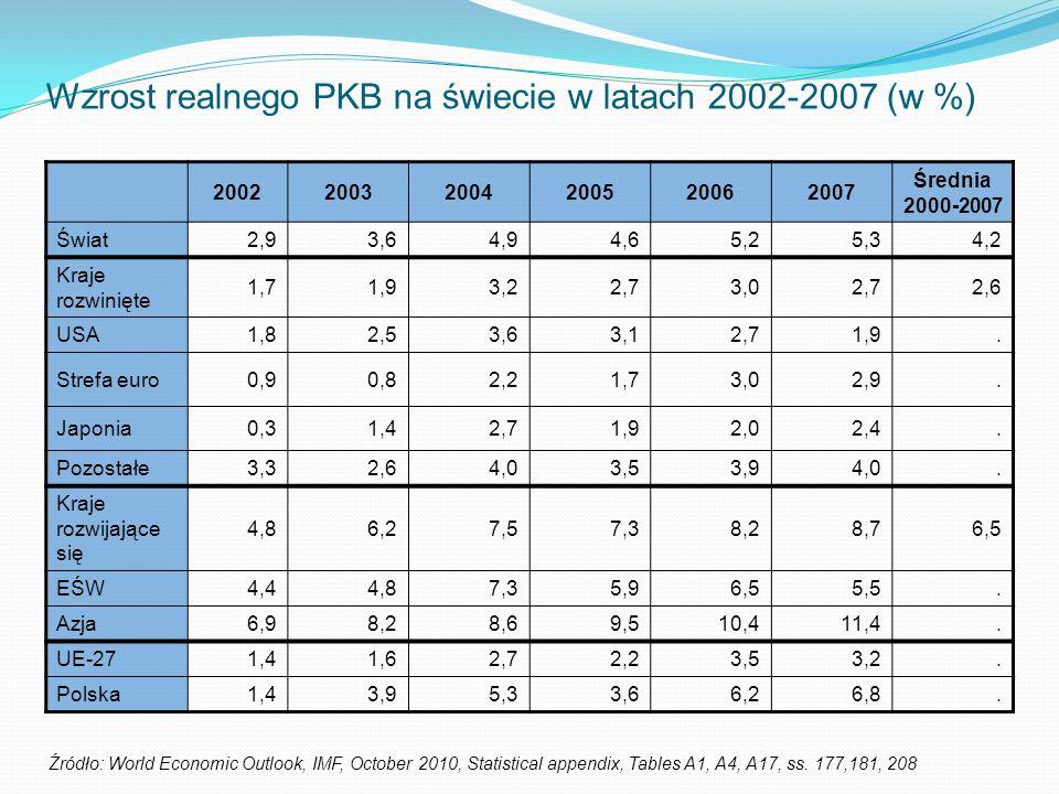 Wzrost realnego PKB na świecie w latach 2002-2007 (w %) 200220032004200520062007 Średnia 2000-2007 Świat2,93,64,94,65,25,34,2 Kraje rozwinięte 1,71,93,22,73,02,72,6 USA1,82,53,63,12,71,9.