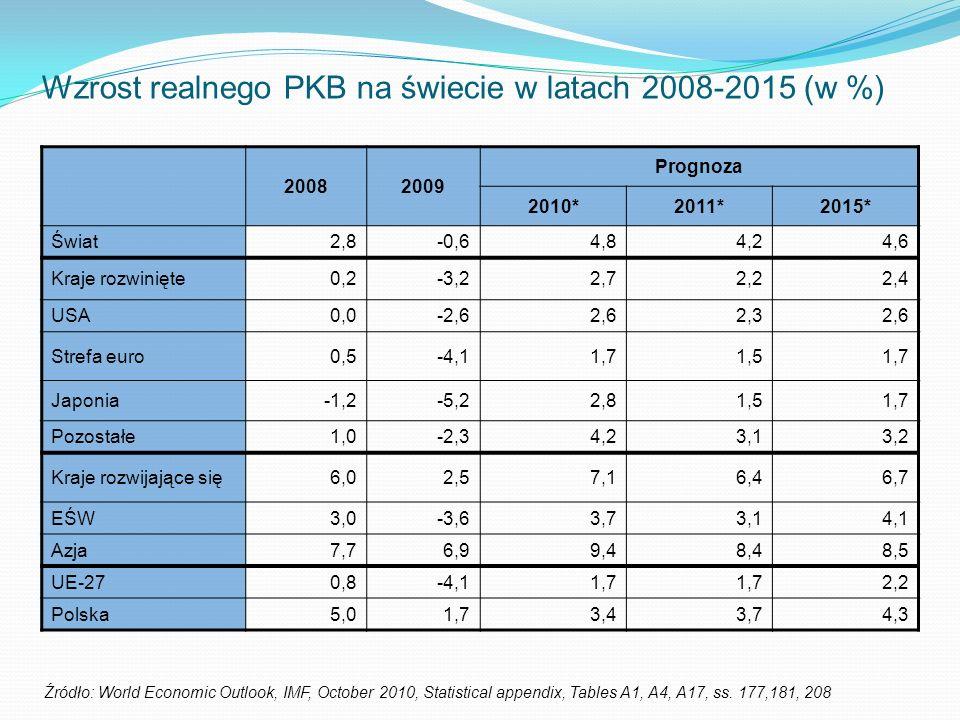Wzrost realnego PKB na świecie w latach 2008-2015 (w %) 20082009 Prognoza 2010*2011*2015* Świat2,8-0,64,84,24,6 Kraje rozwinięte0,2-3,22,72,22,4 USA0,0-2,62,62,32,6 Strefa euro0,5-4,11,71,51,7 Japonia-1,2-5,22,81,51,7 Pozostałe1,0-2,34,23,13,2 Kraje rozwijające się6,02,57,16,46,7 EŚW3,0-3,63,73,14,1 Azja7,76,99,48,48,5 UE-270,8-4,11,7 2,2 Polska5,01,73,43,74,3 Źródło: World Economic Outlook, IMF, October 2010, Statistical appendix, Tables A1, A4, A17, ss.