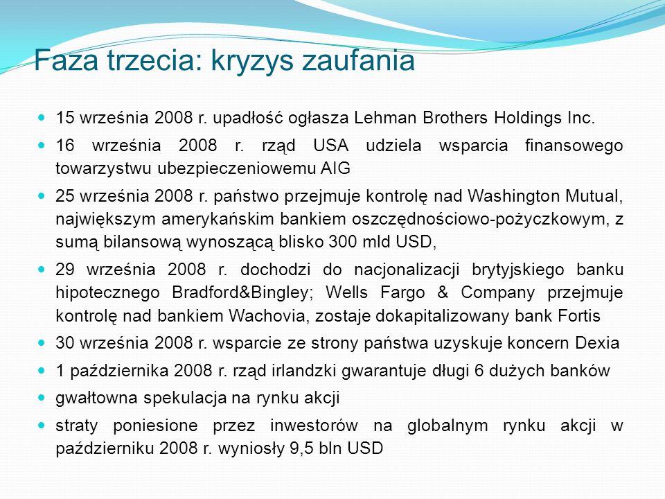 Faza trzecia: kryzys zaufania 15 września 2008 r.upadłość ogłasza Lehman Brothers Holdings Inc.
