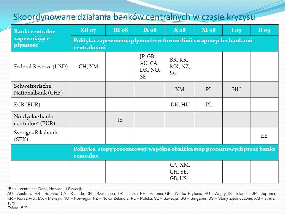 Skoordynowane działania banków centralnych w czasie kryzysu Banki centralne zapewniające płynność XII 07 III 08IX 08X 08XI 08I 09II 09 Polityka zapewnienia płynności w formie linii swapowych z bankami centralnymi Federal Reserve (USD)CH, XM JP, GB, AU, CA, DK, NO, SE BR, KR, MX, NZ, SG Schweizerische Nationalbank (CHF) XMPLHU ECB (EUR)DK, HUPL Nordyckie banki centralne* (EUR) IS Sveriges Riksbank (SEK) EE Polityka stopy procentowej: wspólna obniżka stóp procentowych przez banki centralne CA, XM, CH, SE, GB, US *Banki centralne: Danii, Norwegii i Szwecji; AU – Australia, BR – Brazylia, CA – Kanada, CH – Szwajcaria, DK – Dania, EE – Estonia, GB – Wielka Brytania, HU – Węgry, IS – Islandia, JP – Japonia, KR – Korea Płd., MX – Meksyk, NO – Norwegia, NZ – Nowa Zelandia, PL – Polska, SE – Szwecja, SG – Singapur, US – Stany Zjednoczone, XM – strefa euro Źródło: BIS