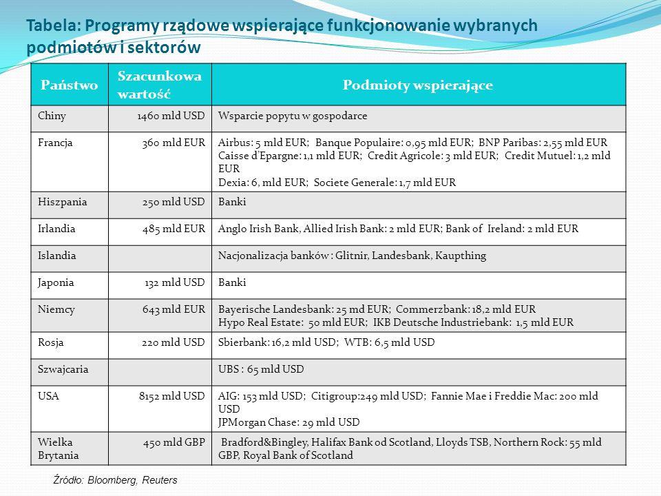 Tabela: Programy rządowe wspierające funkcjonowanie wybranych podmiotów i sektorów Państwo Szacunkowa wartość Podmioty wspierające Chiny1460 mld USDWsparcie popytu w gospodarce Francja360 mld EURAirbus: 5 mld EUR; Banque Populaire: 0,95 mld EUR; BNP Paribas: 2,55 mld EUR Caisse dEpargne: 1,1 mld EUR; Credit Agricole: 3 mld EUR; Credit Mutuel: 1,2 mld EUR Dexia: 6, mld EUR; Societe Generale: 1,7 mld EUR Hiszpania25o mld USDBanki Irlandia485 mld EURAnglo Irish Bank, Allied Irish Bank: 2 mld EUR; Bank of Ireland: 2 mld EUR IslandiaNacjonalizacja banków : Glitnir, Landesbank, Kaupthing Japonia132 mld USDBanki Niemcy643 mld EURBayerische Landesbank: 25 md EUR; Commerzbank: 18,2 mld EUR Hypo Real Estate: 50 mld EUR; IKB Deutsche Industriebank: 1,5 mld EUR Rosja220 mld USDSbierbank: 16,2 mld USD; WTB: 6,5 mld USD SzwajcariaUBS : 65 mld USD USA8152 mld USDAIG: 153 mld USD; Citigroup:249 mld USD; Fannie Mae i Freddie Mac: 200 mld USD JPMorgan Chase: 29 mld USD Wielka Brytania 450 mld GBP Bradford&Bingley, Halifax Bank od Scotland, Lloyds TSB, Northern Rock: 55 mld GBP, Royal Bank of Scotland Źródło: Bloomberg, Reuters