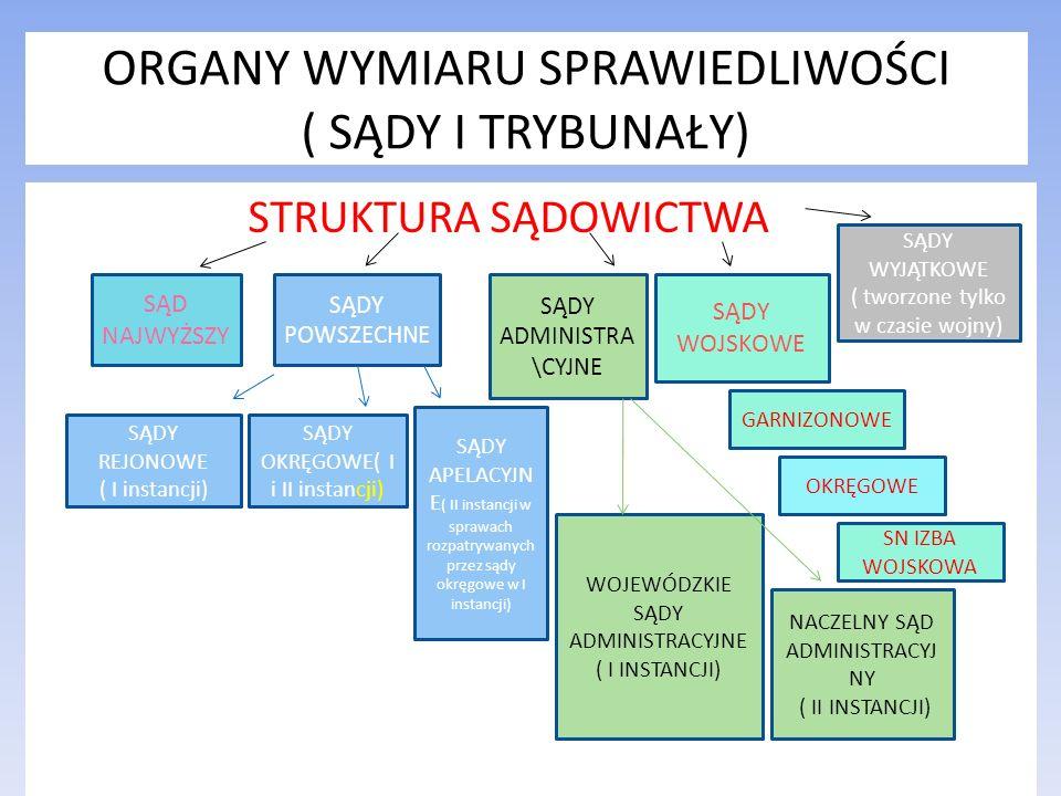 ORGANY WYMIARU SPRAWIEDLIWOŚCI ( SĄDY I TRYBUNAŁY) STRUKTURA SĄDOWICTWA SĄD NAJWYŻSZY SĄDY POWSZECHNE SĄDY ADMINISTRA \CYJNE SĄDY WYJĄTKOWE ( tworzone
