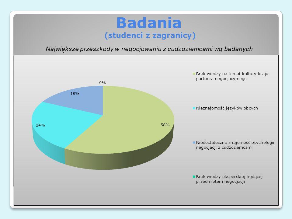 Badania (studenci z zagranicy) Największe przeszkody w negocjowaniu z cudzoziemcami wg badanych