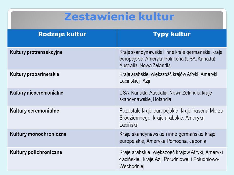 Zestawienie kultur Rodzaje kulturTypy kultur Kultury protransakcyjne Kraje skandynawskie i inne kraje germańskie, kraje europejskie, Ameryka Północna