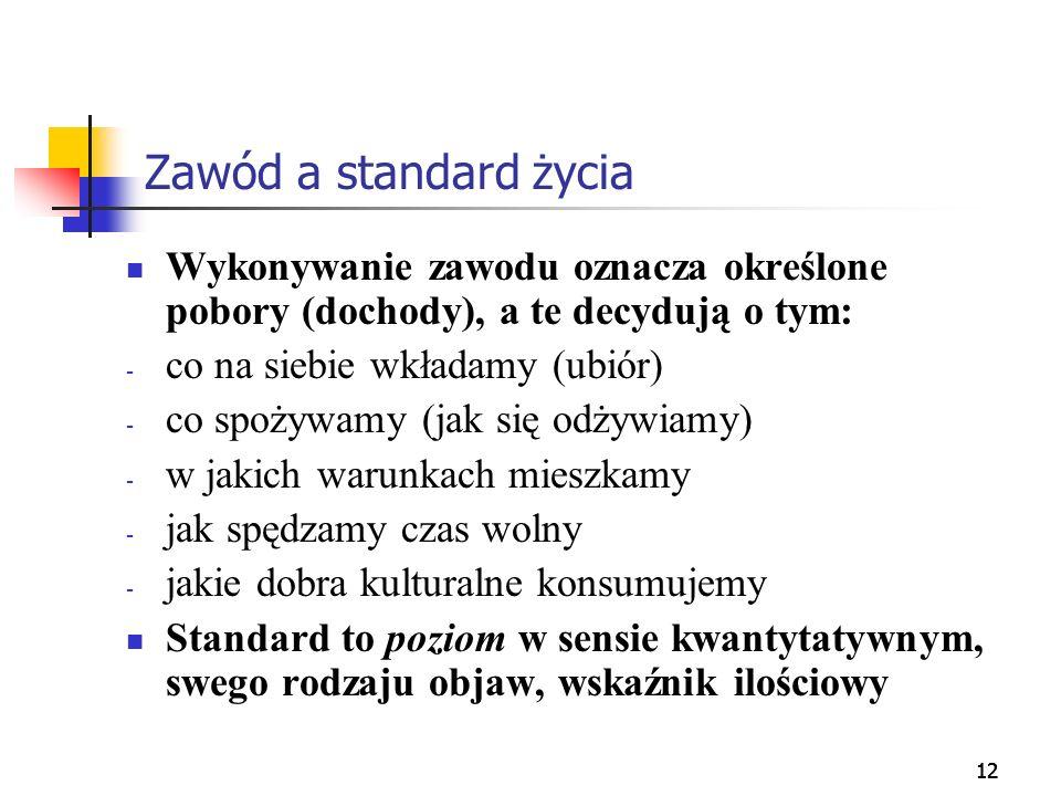 12 Zawód a standard życia Wykonywanie zawodu oznacza określone pobory (dochody), a te decydują o tym: - co na siebie wkładamy (ubiór) - co spożywamy (