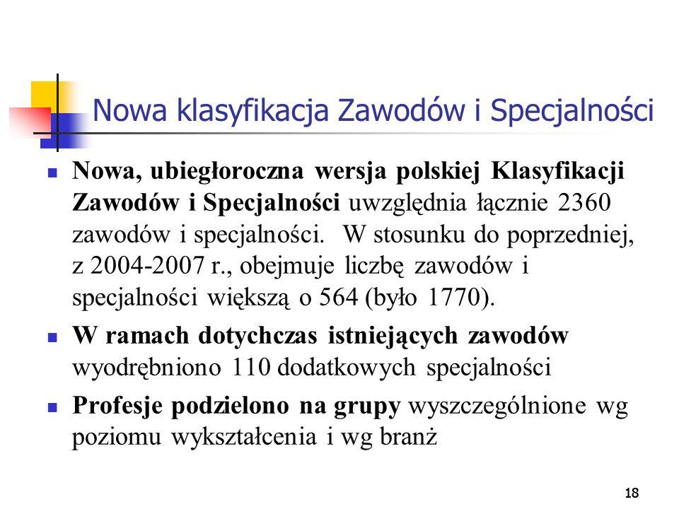 18 Nowa klasyfikacja Zawodów i Specjalności Nowa, ubiegłoroczna wersja polskiej Klasyfikacji Zawodów i Specjalności uwzględnia łącznie 2360 zawodów i