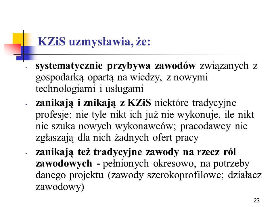 23 KZiS uzmysławia, że: - systematycznie przybywa zawodów związanych z gospodarką opartą na wiedzy, z nowymi technologiami i usługami - zanikają i zni