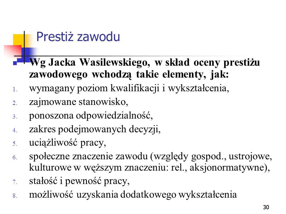 30 Prestiż zawodu Wg Jacka Wasilewskiego, w skład oceny prestiżu zawodowego wchodzą takie elementy, jak: 1. wymagany poziom kwalifikacji i wykształcen