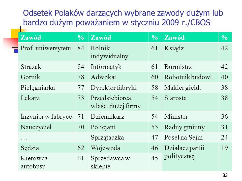 33 Odsetek Polaków darzących wybrane zawody dużym lub bardzo dużym poważaniem w styczniu 2009 r./CBOS Zawód% % % Prof. uniwersytetu84Rolnik indywidual