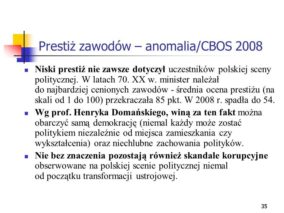 35 Prestiż zawodów – anomalia/CBOS 2008 Niski prestiż nie zawsze dotyczył uczestników polskiej sceny politycznej. W latach 70. XX w. minister należał