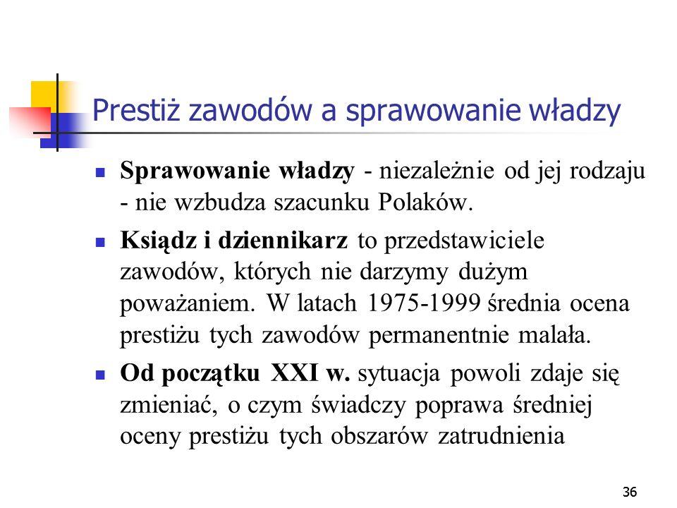 36 Prestiż zawodów a sprawowanie władzy Sprawowanie władzy - niezależnie od jej rodzaju - nie wzbudza szacunku Polaków. Ksiądz i dziennikarz to przeds