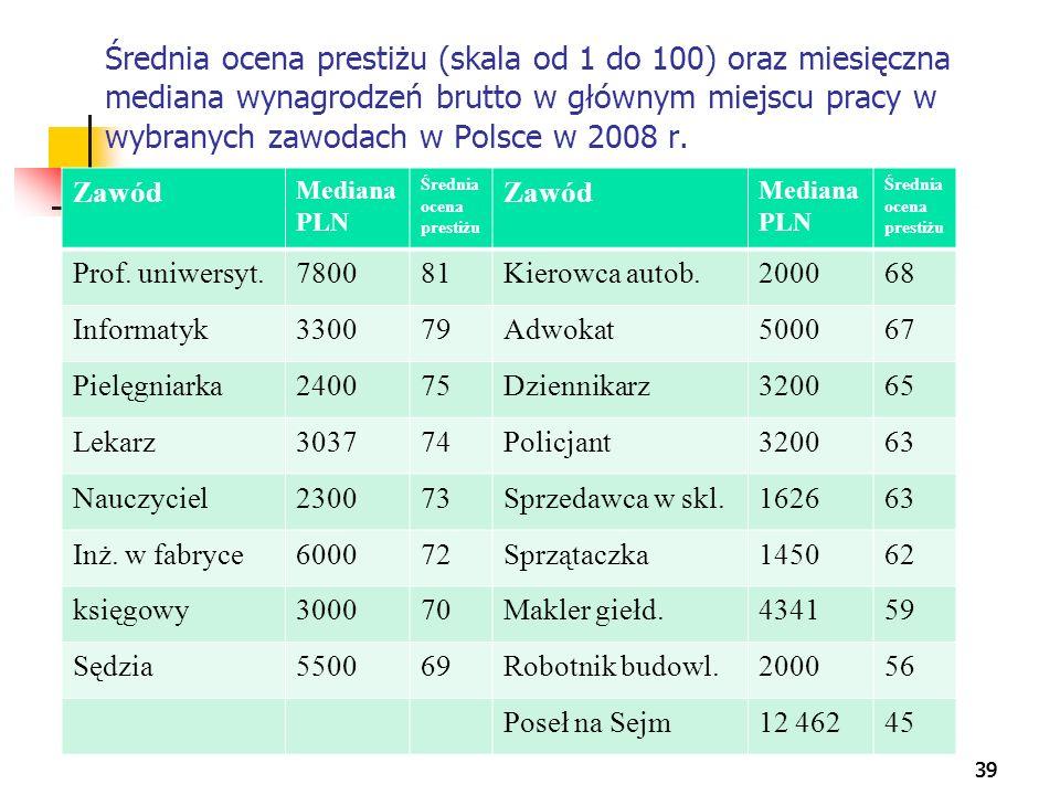 39 Średnia ocena prestiżu (skala od 1 do 100) oraz miesięczna mediana wynagrodzeń brutto w głównym miejscu pracy w wybranych zawodach w Polsce w 2008