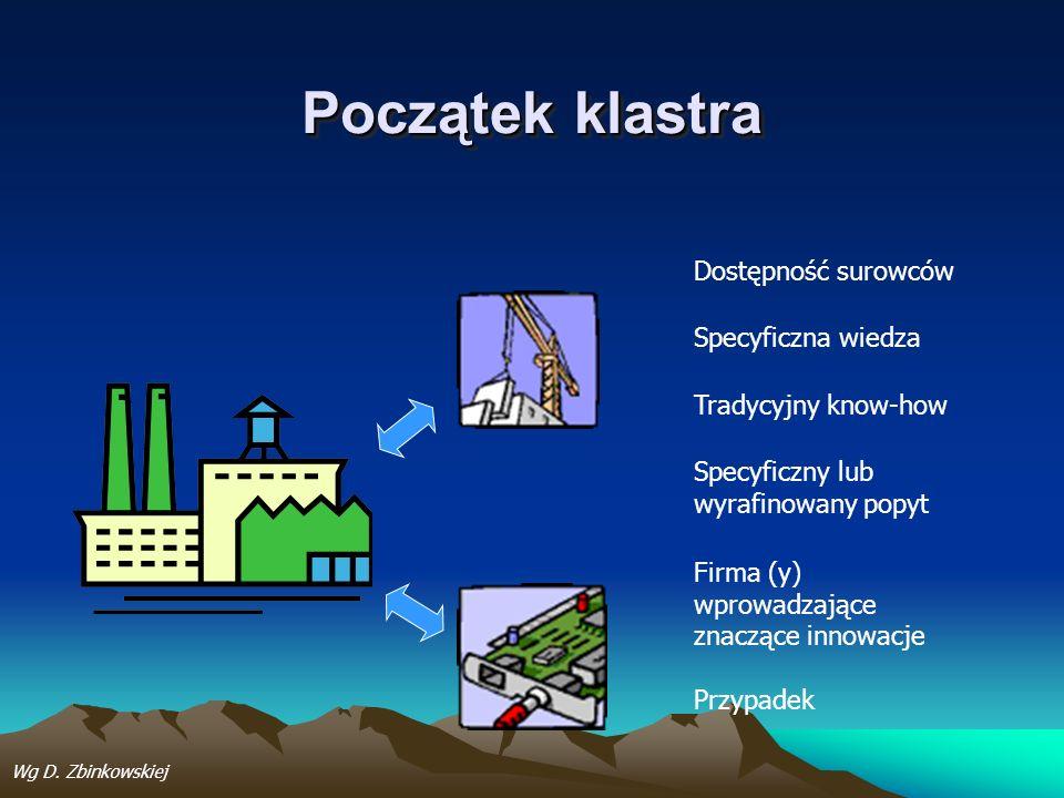 Początek klastra Dostępność surowców Specyficzna wiedza Tradycyjny know-how Specyficzny lub wyrafinowany popyt Firma (y) wprowadzające znaczące innowa