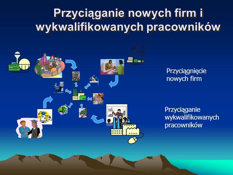 Przyciąganie nowych firm i wykwalifikowanych pracowników Przyciągnięcie nowych firm Przyciąganie wykwalifikowanych pracowników