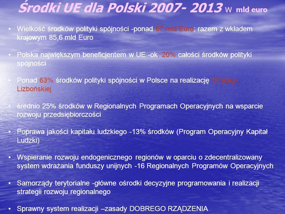 Środki UE dla Polski 2007- 2013 w mld euro Wielkość środków polityki spójności -ponad 67 mld Euro; razem z wkładem krajowym 85,6 mld Euro Polska najwi