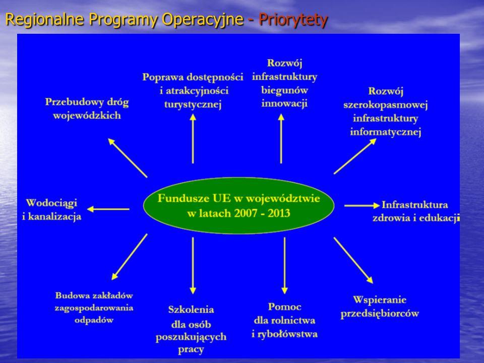 Regionalne Programy Operacyjne - Priorytety