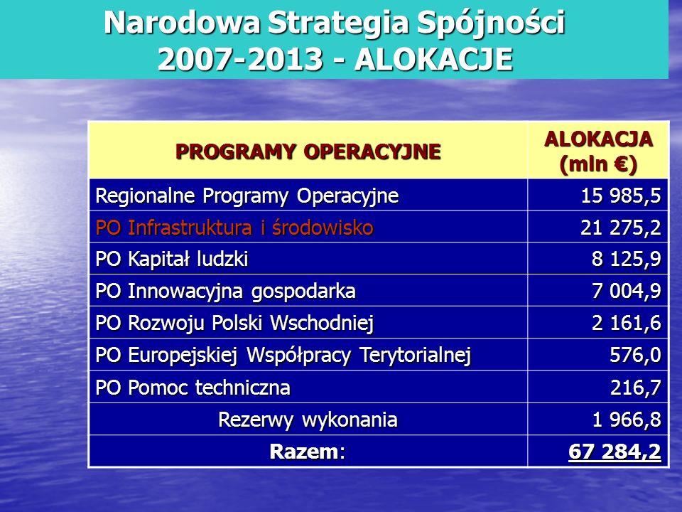 Narodowa Strategia Spójności 2007-2013 - ALOKACJE PROGRAMY OPERACYJNE ALOKACJA (mln ) Regionalne Programy Operacyjne 15 985,5 PO Infrastruktura i środ