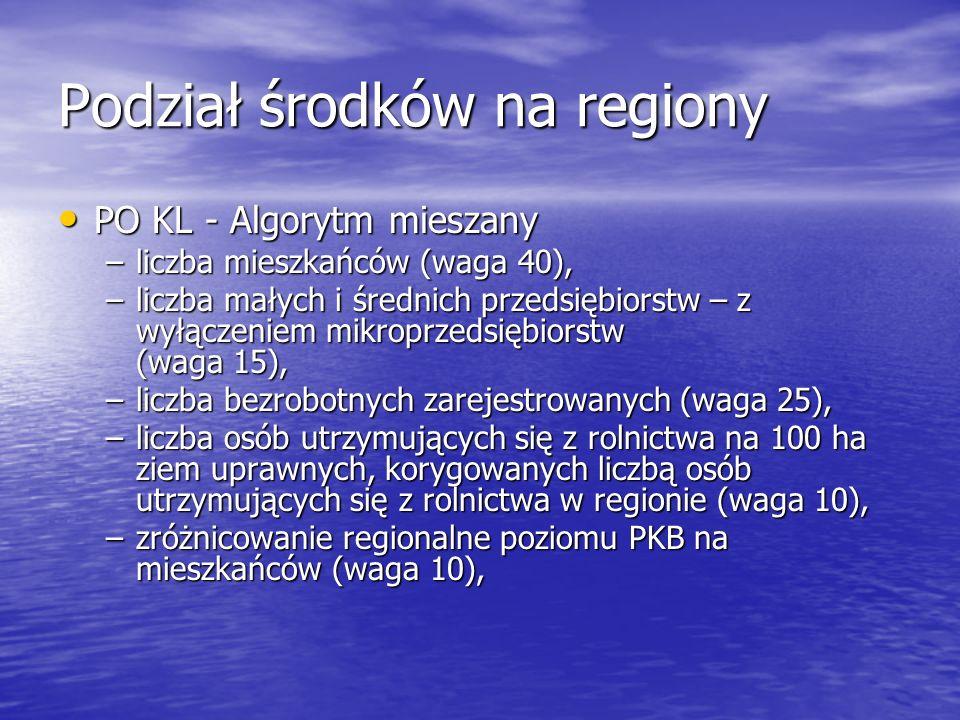 Podział środków na regiony PO KL - Algorytm mieszany PO KL - Algorytm mieszany –liczba mieszkańców (waga 40), –liczba małych i średnich przedsiębiorst