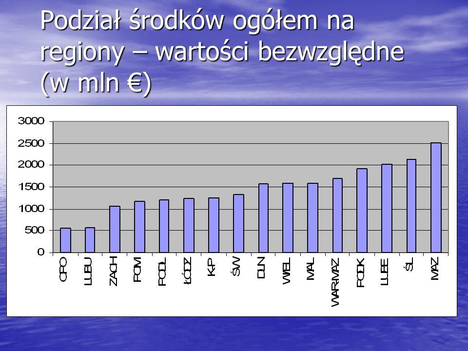 Podział środków ogółem na regiony – wartości bezwzględne (w mln )