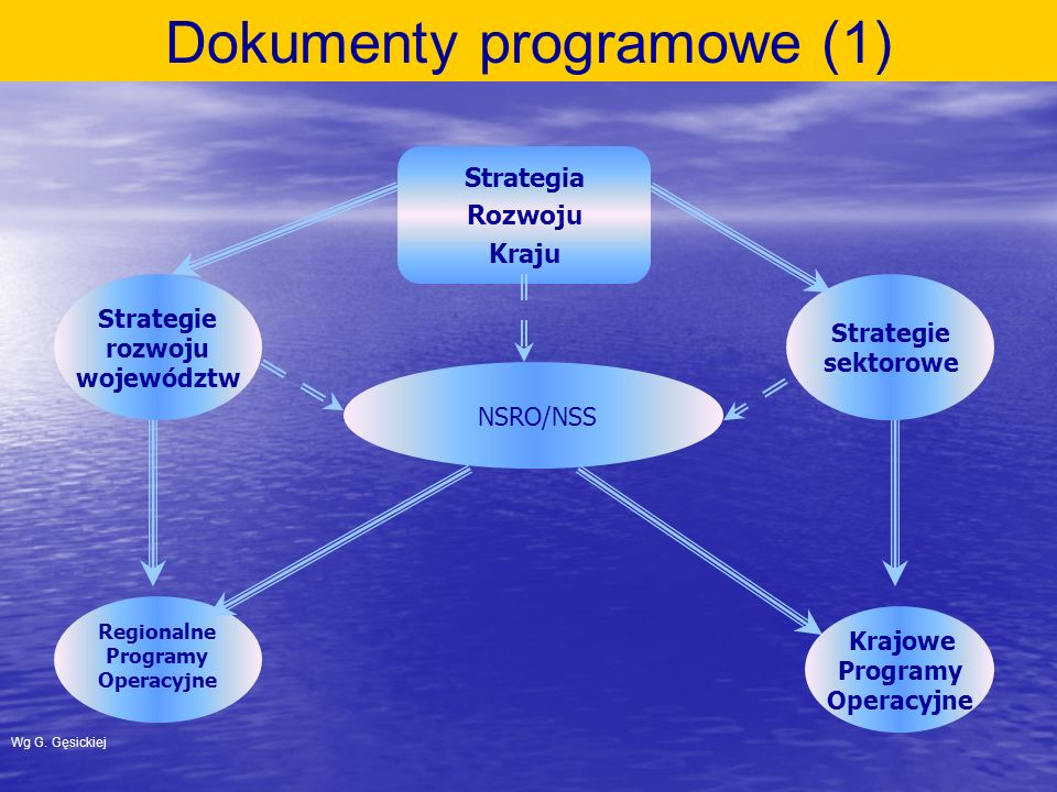 Strategia Rozwoju Kraju Strategie rozwoju województw Regionalne Programy Operacyjne Krajowe Programy Operacyjne NSRO/NSS Strategie sektorowe Dokumenty