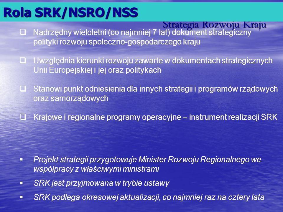 Strategia Rozwoju Kraju Nadrzędny wieloletni (co najmniej 7 lat) dokument strategiczny polityki rozwoju społeczno-gospodarczego kraju Uwzględnia kieru