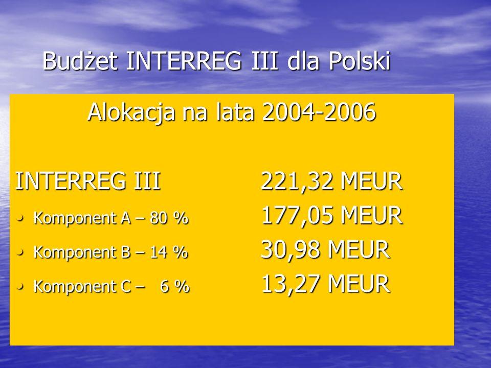 Budżet INTERREG III dla Polski Alokacja na lata 2004-2006 INTERREG III 221,32 MEUR Komponent A – 80 % 177,05 MEUR Komponent A – 80 % 177,05 MEUR Komponent B – 14 % 30,98 MEUR Komponent B – 14 % 30,98 MEUR Komponent C – 6 % 13,27 MEUR Komponent C – 6 % 13,27 MEUR