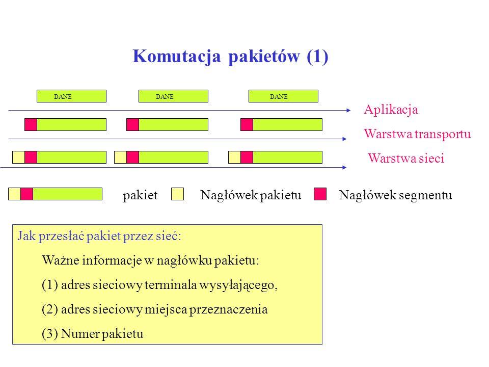Komutacja pakietów (1) Aplikacja Warstwa sieci Warstwa transportu DANE pakietNagłówek pakietuNagłówek segmentu Jak przesłać pakiet przez sieć: Ważne i