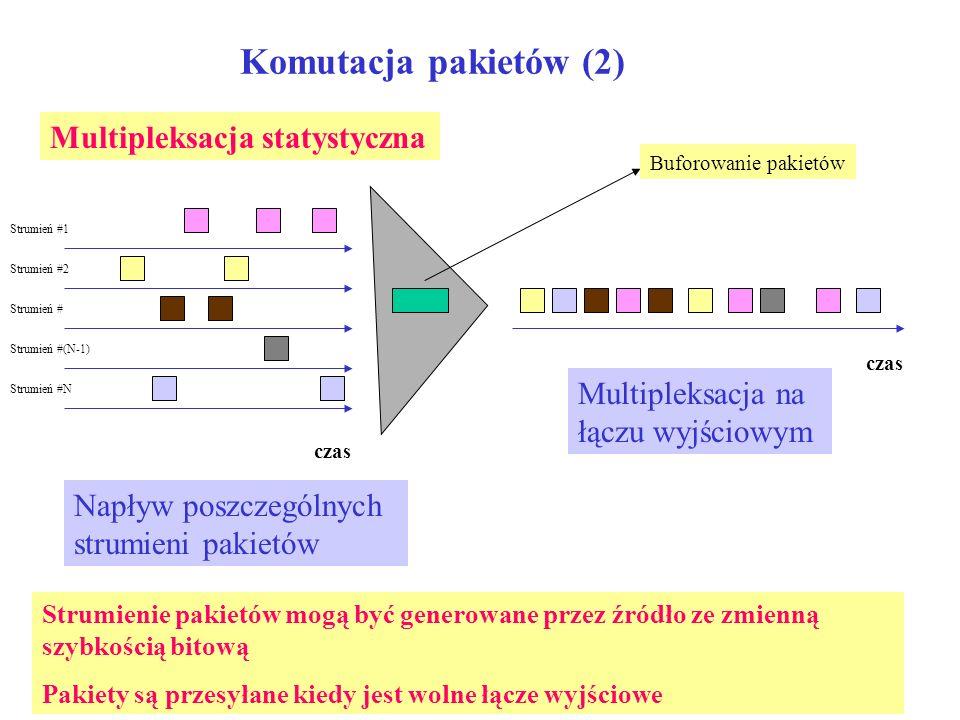 Komutacja pakietów (2) Multipleksacja statystyczna Strumień #1 Strumień #2 Strumień # Strumień #(N-1) Strumień #N czas Multipleksacja na łączu wyjścio
