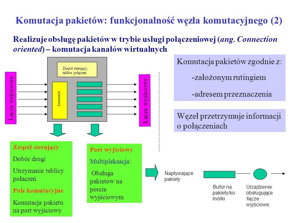 Komutacja pakietów: funkcjonalność węzła komutacyjnego (2) Łącza wejściowe Łącza wyjściowe Zespół sterujący Dobór drogi Utrzymanie tablicy połaczeń Po