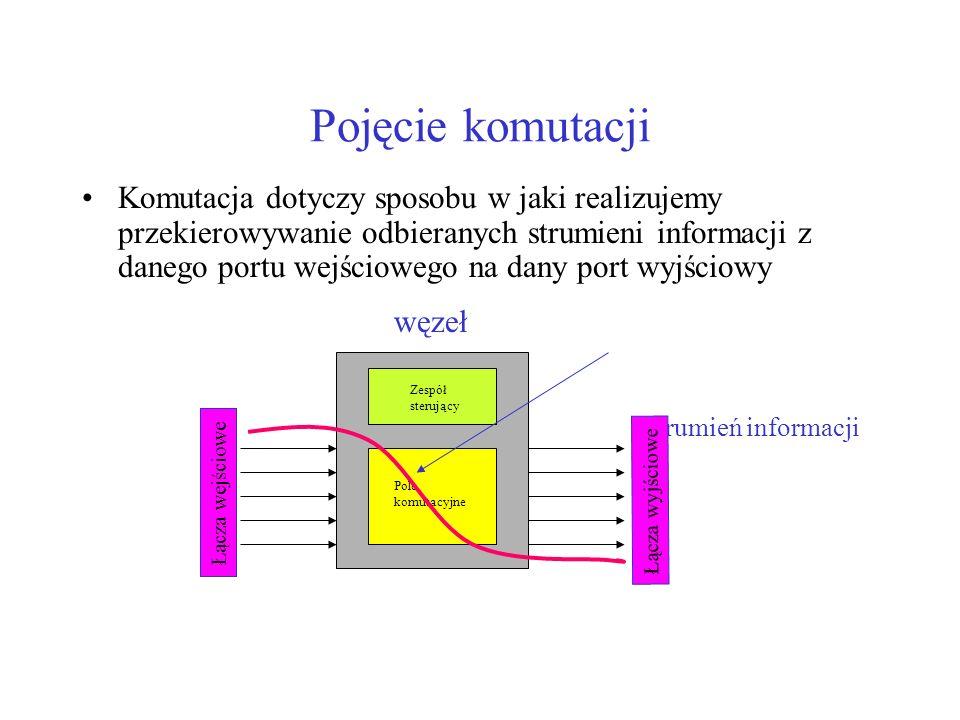 Pojęcie komutacji Komutacja dotyczy sposobu w jaki realizujemy przekierowywanie odbieranych strumieni informacji z danego portu wejściowego na dany po