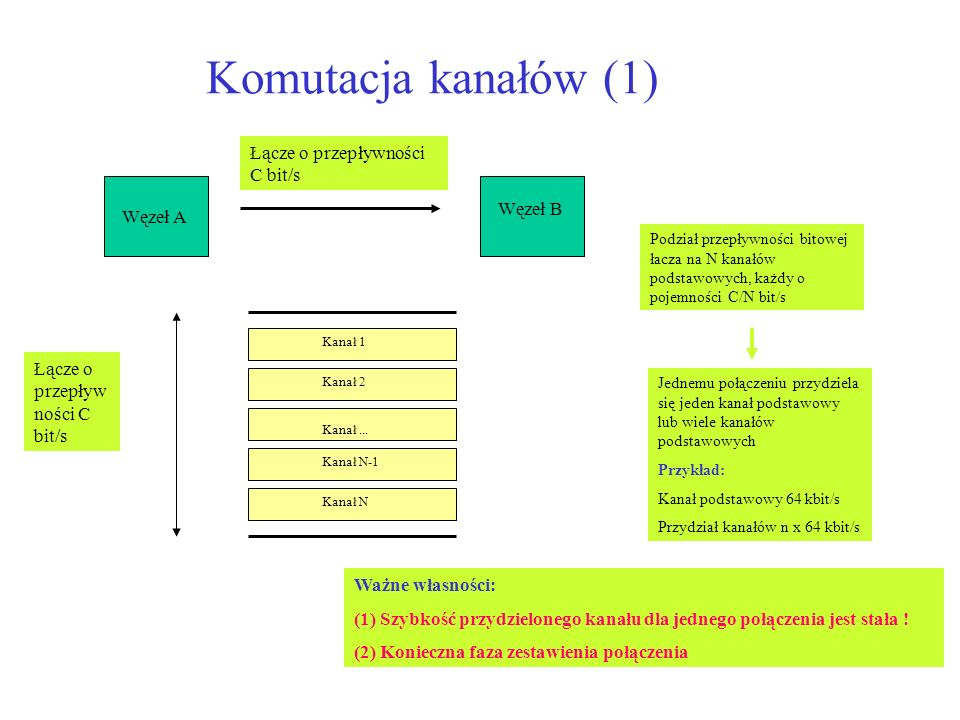 Komutacja kanałów (1) Węzeł A Węzeł B Łącze o przepływności C bit/s Podział przepływności bitowej łacza na N kanałów podstawowych, każdy o pojemności