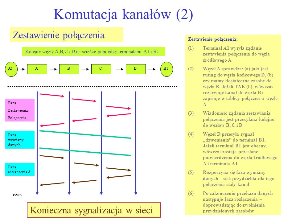 Komutacją kanałów: funkcjonalność węzła komutacyjnego (3) Zespół sterujący (1)Obsługa sygnalizacji (2)Dobór drogi (3)Utrzymanie tablicy połączeń Pole komutacyjne (1) Realizacja komutacji kanałów zgodnie z tablicą połaczeń Technika komutacji kanałów nie jest obecnie widziana jako rozwiązanie dla sieci teleinformatycznych Główne wady: (1)Konieczność zestawiania połączeń (rezerwacji zasobów) dla każdego rodzaju ruchu (2)Kanały o stałej szybkości zarezerwowane wyłącznie na rzecz danego połączenia Pewne cechy komutacji kanałów są konieczne w sieci Internet z jakością przekazu informacji .