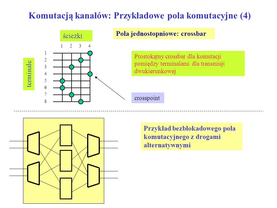 Komutacją kanałów: Przykładowe pola komutacyjne (4) Pola jednostopniowe: crossbar terminale ścieżki 1 2 3 4 5 6 7 8 1234 Prostokątny crossbar dla komu