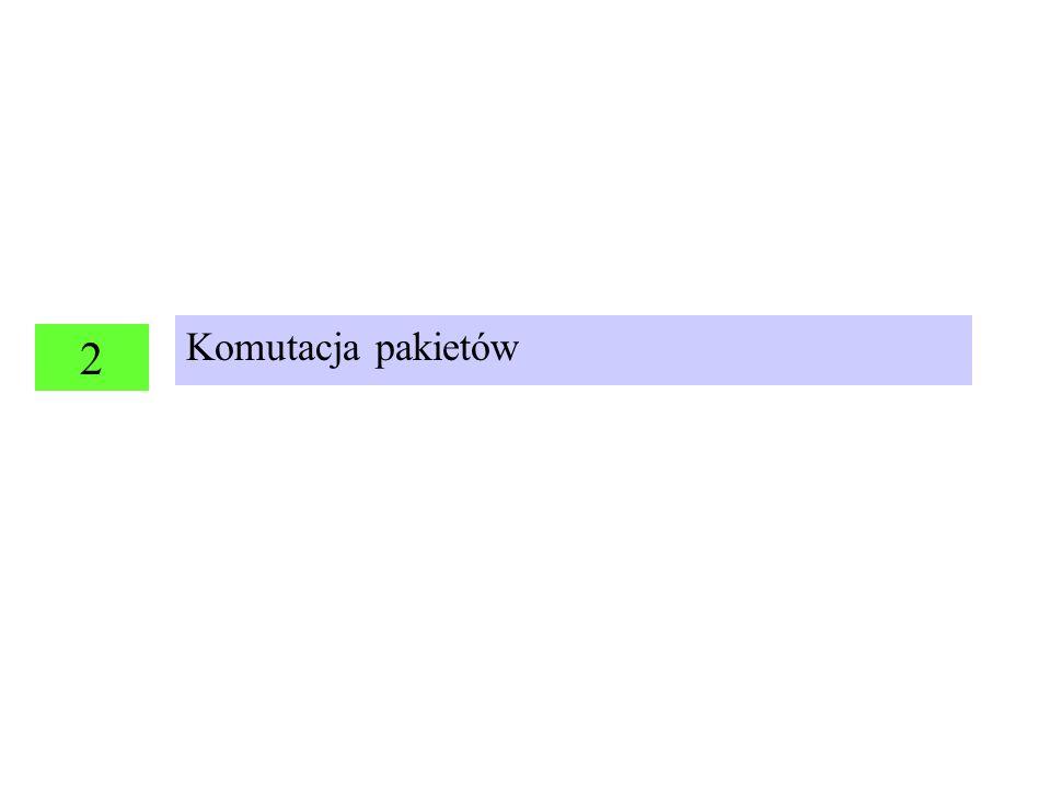 Komutacja pakietów (1) Aplikacja Warstwa sieci Warstwa transportu DANE pakietNagłówek pakietuNagłówek segmentu Jak przesłać pakiet przez sieć: Ważne informacje w nagłówku pakietu: (1) adres sieciowy terminala wysyłającego, (2) adres sieciowy miejsca przeznaczenia (3) Numer pakietu